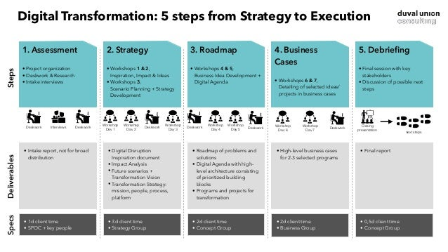 Part 4 Create Digital Leadership
