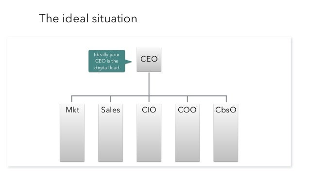 The ideal situation CEO Ideally your CEO is the digital lead Unfortunately she/he is probably not. CIO COO CbsOSalesMkt Is...