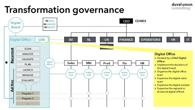 Transformation governance CDODigital Office CEO NL FR FINANCE OPERATIONS HR ITUK COMEX SCAN ANALYSE VALIDATE PLAN LAUNCH MA...