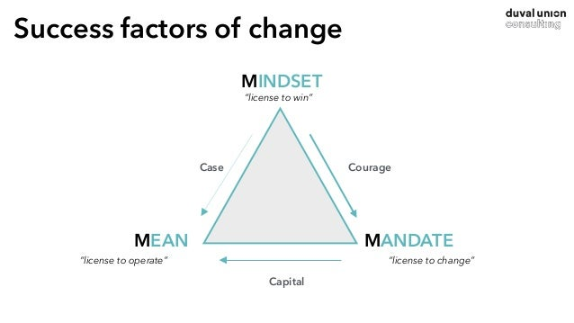SCAN Detect market, players & business models ANALYSE Analyse, prioritize, select & define cases VALIDATE Mindset - Means ...