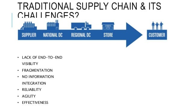 Digital transformation of supply chain