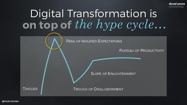 Digital Transformation is @nickvinckier the hype cycle… TRIGGER PEAK OF INFLATED EXPECTATIONS TROUGH OF DISILLUSIONMENT SL...