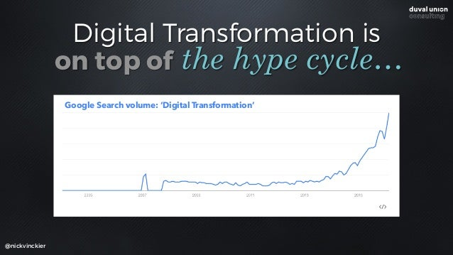 Digital Transformation is @nickvinckier the hype cycle…on top of Google Search volume: 'Digital Transformation'