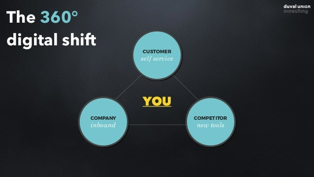 CUSTOMER self service COMPANY inbound COMPETITOR new tools YOU The 360° digital shift