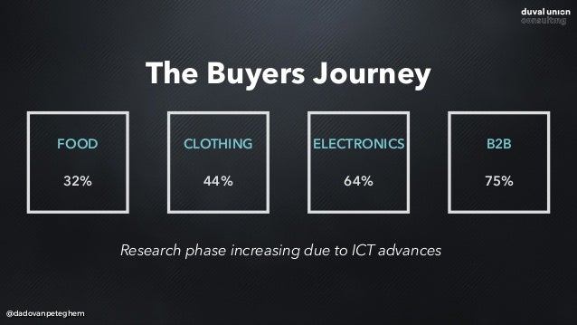 @dadovanpeteghem Research phase increasing due to ICT advances The Buyers Journey FOOD 32% CLOTHING 44% ELECTRONICS  64% ...