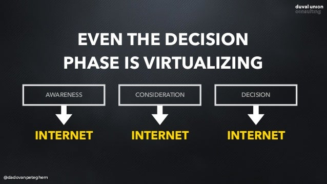 @dadovanpeteghem EVEN THE DECISION PHASE IS VIRTUALIZING AWARENESS CONSIDERATION DECISION INTERNET INTERNET INTERNET