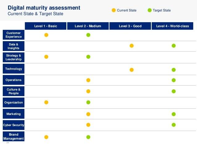 2424 Digital maturity assessment Current State & Target State Customer Experience Level 1 - Basic Level 2 - Medium Level 3...