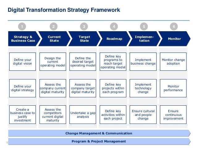 Digital Transformation Strategy Template And Training - Strategy roadmap template ppt