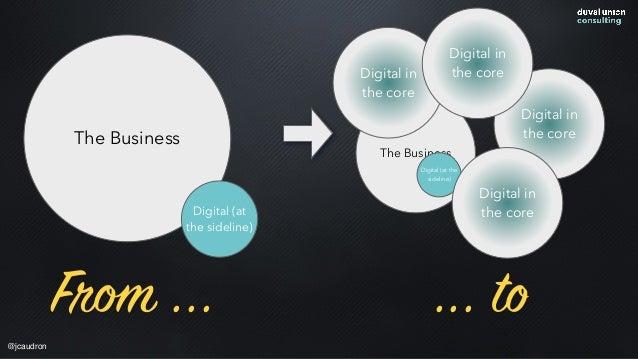The Business Digital (at the sideline) Digital in the coreThe Business Digital (at the sideline) Digital in the core Digit...