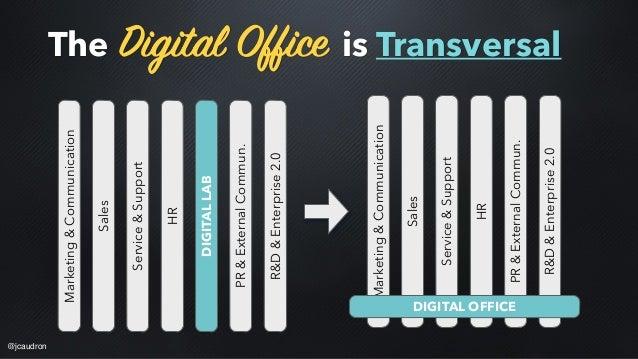 The Digital Office is Transversal Sales Marketing&Communication Service&Support HR DIGITALLAB PR&ExternalCommun. R&D&Enter...
