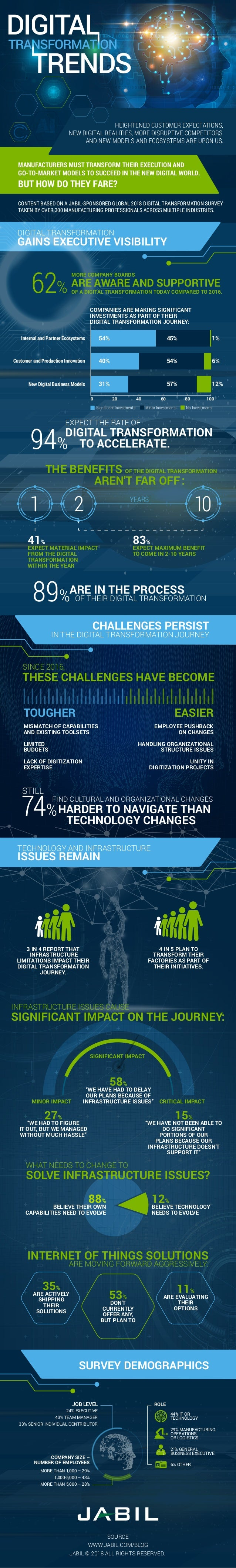 MANUFACTURERS MUST TRANSFORM THEIR EXECUTION AND GO-TO-MARKET MODELS TO SUCCEED IN THE NEW DIGITAL WORLD. BUT HOW DO THEY ...