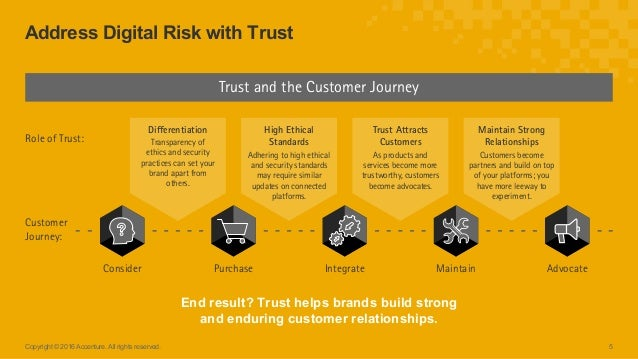 5Copyright © 2016 Accenture. All rights reserved. Address Digital Risk with Trust End result? Trust helps brands build str...
