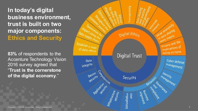 In today's digital  business environment,  trust is built on two  major components:  Ethics and Security 7 8...