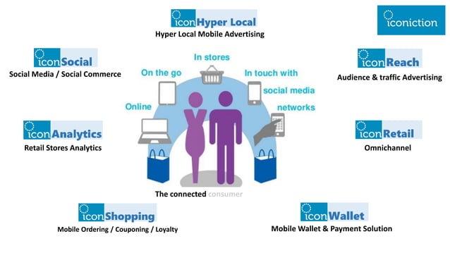 Social Media / Social Commerce Hyper Local Mobile Advertising Audience & traffic Advertising Retail Stores Analytics Mobil...