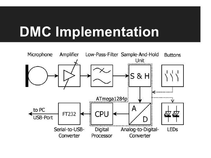 digital tuner project final presentation