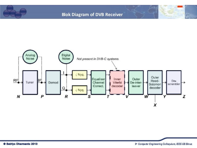 Digital tv highlight and implementasinya in indonesia diagram of dvb transmitter 68 ccuart Image collections