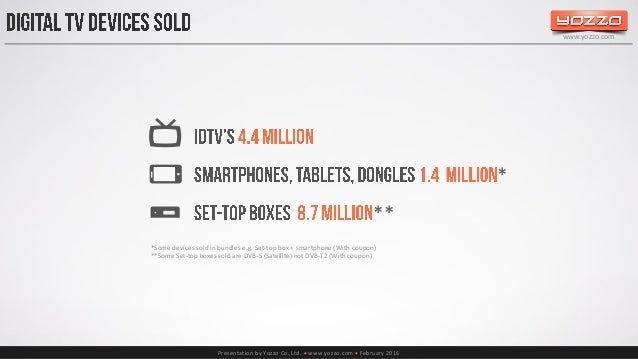 Presentation by Yozzo Co.,Ltd.  www.yozzo.com  February 2016 www.yozzo.com April 2014 – June 2014 50% 11 main sites July...