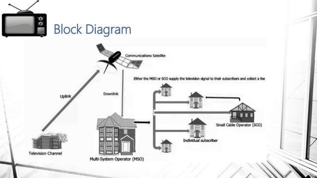 Sony Tv Diagram Satellite Tv
