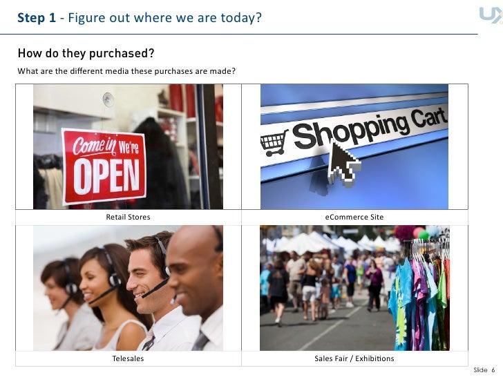 Step1‐Figureoutwherewearetoday?  How do they purchased? Whatarethedifferentmediathesepurchasesaremade?     ...