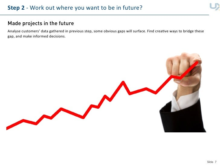 Step2‐Workoutwhereyouwanttobeinfuture?  Made projects in the future Analysecustomers'datagatheredinpreviou...