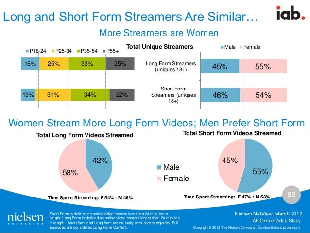 Digital video and tv advertising viewing budget share shift and effec…