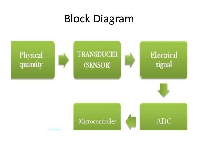 how to use a adc0804