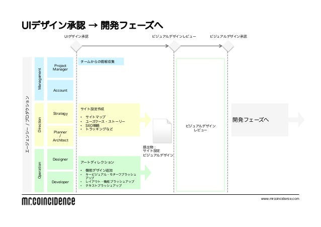 UIデザイン承認 → 開発フェーズへ                                       UIデザイン承認                         ビジュアルデザインレビュー    ビジュアルデザイン承認    ...