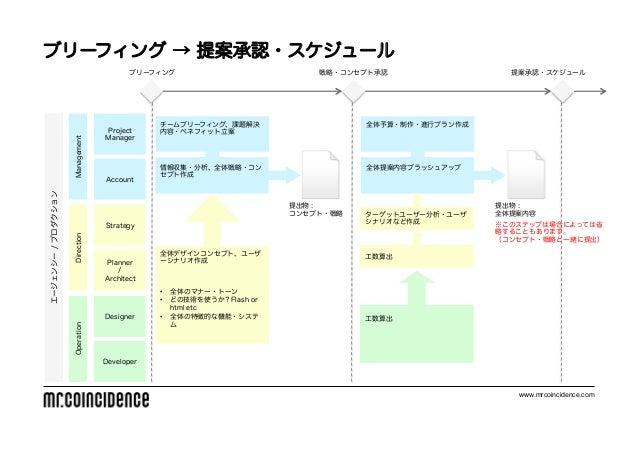 ブリーフィング → 提案承認・スケジュール                                        ブリーフィング                         戦略・コンセプト承認                 提案...