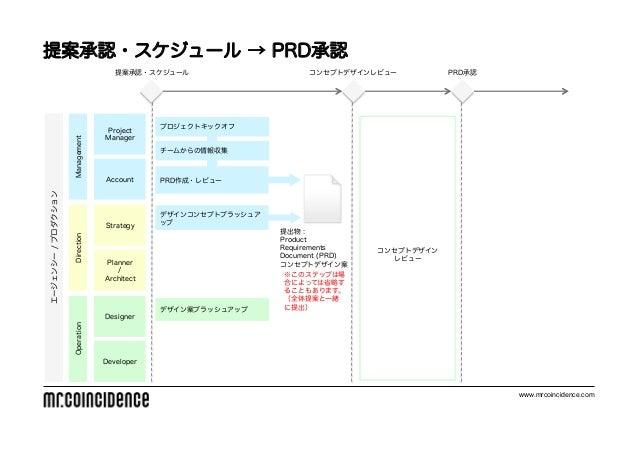 提案承認・スケジュール → PRD承認                                    提案承認・スケジュール                      コンセプトデザインレビュー          PRD承認      ...