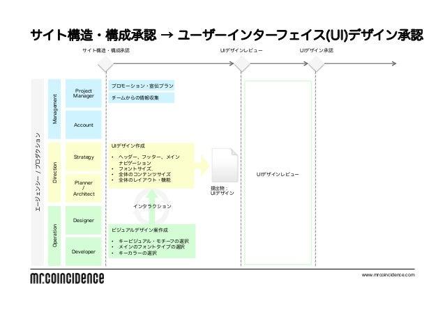 サイト構造・構成承認 → ユーザーインターフェイス(UI)デザイン承認                                     サイト構造・構成承認                       UIデザインレビュー       ...