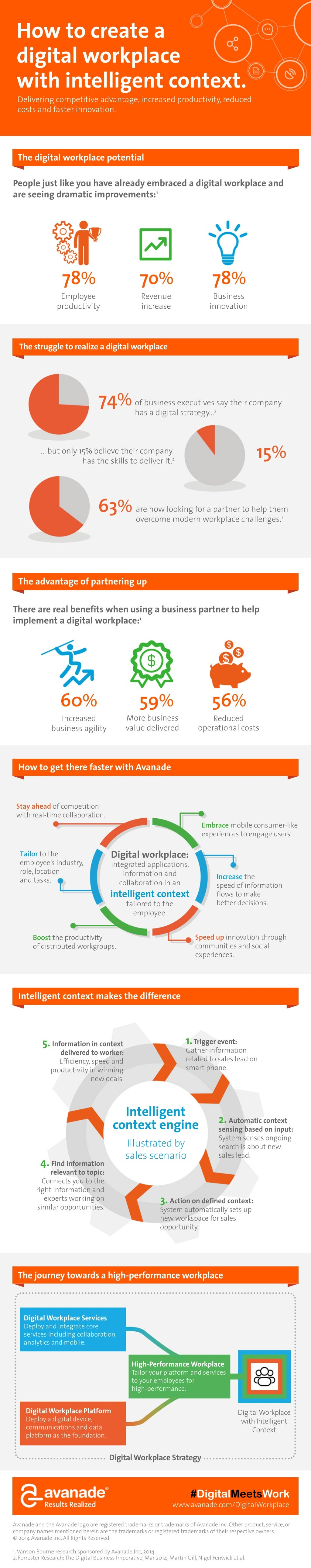 How To Create a Digital Workplace