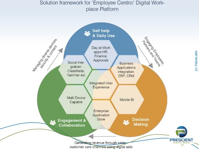 Digital Workplace vs Intranet vs Portal