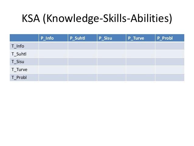 KSA (Knowledge-Skills-Abilities) P_Info P_Suhtl P_Sisu P_Turve P_Probl T_Info T_Suhtl T_Sisu T_Turve T_Probl