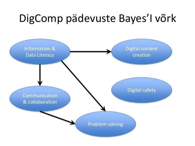 DigComp pädevuste Bayes'I võrk Information & Data Literacy Digital content creation Communication & collaboration Digital ...