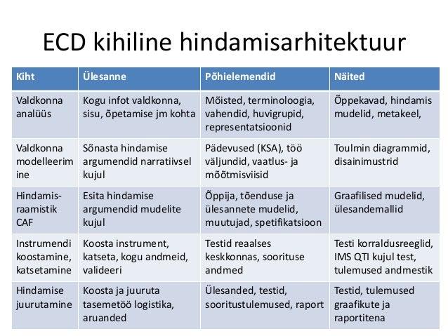 ECD kihiline hindamisarhitektuur Kiht Ülesanne Põhielemendid Näited Valdkonna analüüs Kogu infot valdkonna, sisu, õpetamis...