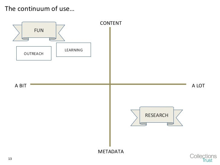 The continuum of use…                               CONTENT              FUN                    LEARNING         OUTREACH ...