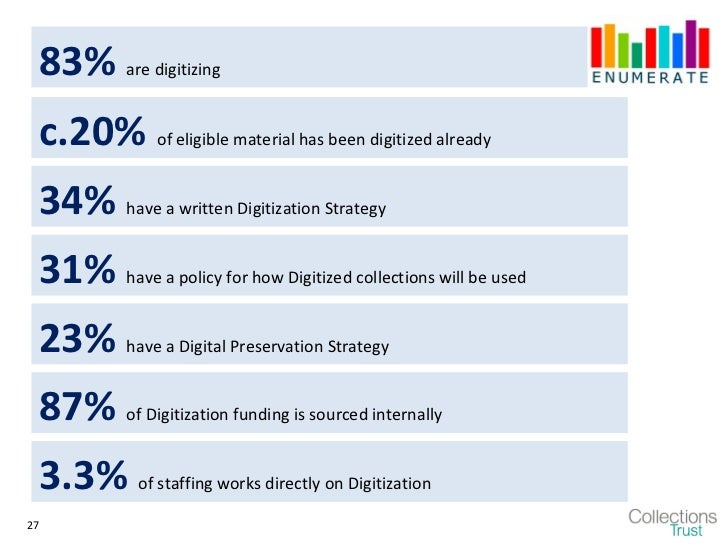 83% are digitizing c.20% of eligible material has been digitized already 34% have a written Digitization Strategy 31% have...