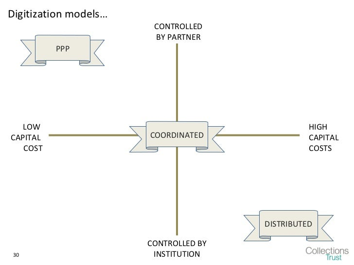 Digitization models…                        CONTROLLED                        BY PARTNER          PPP   LOW               ...