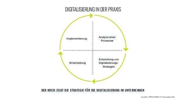 DIGITALISIERUNGINDERPRAXIS Implementierung Analyse eines Prozesses Entwicklung von Digitalisierungs- Strategien Entsche...