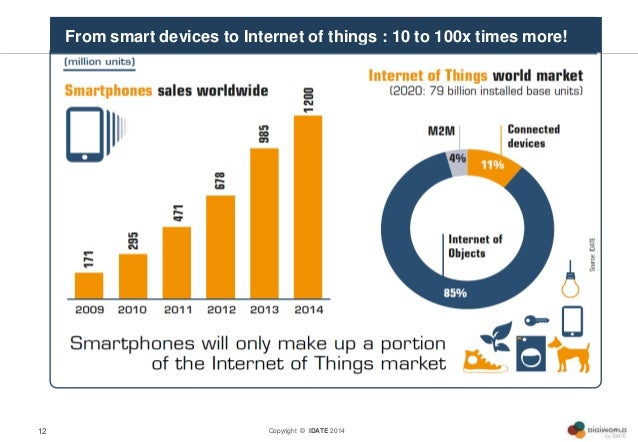 Copyright © IDATE 201412 From smart devices to Internet of things : 10 to 100x times more!