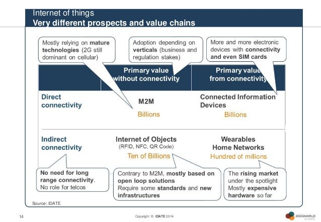 Copyright © IDATE 201414 Internet of things Very different prospects and value chains Source: IDATE Hundred of millions