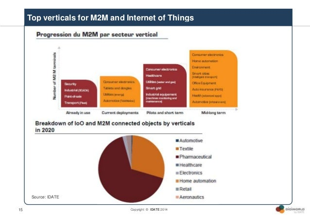 Copyright © IDATE 201415 Top verticals for M2M and Internet of Things Source: IDATE