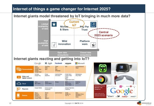 Copyright © IDATE 201417 Internet giants model threatened by IoT bringing in much more data? Internet giants reacting and ...