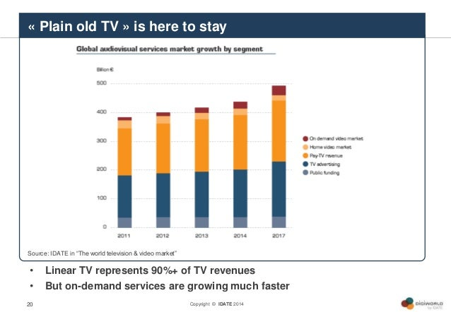 Copyright © IDATE 201420 • Linear TV represents 90%+ of TV revenues • But on-demand services are growing much faster Sourc...