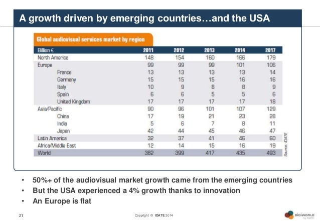 Copyright © IDATE 2014 • 50%+ of the audiovisual market growth came from the emerging countries • But the USA experienced ...