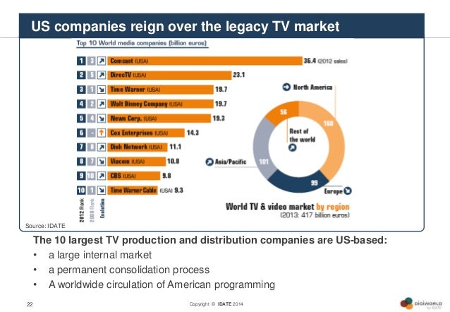 Copyright © IDATE 2014 The 10 largest TV production and distribution companies are US-based: • a large internal market • a...