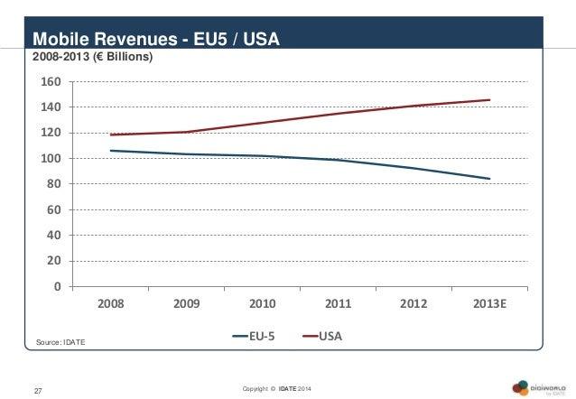 Copyright © IDATE 201427 Mobile Revenues - EU5 / USA 2008-2013 (€ Billions) 0 20 40 60 80 100 120 140 160 2008 2009 2010 2...