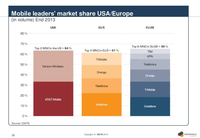 Copyright © IDATE 201430 Mobile leaders' market share USA/Europe (in volume) End 2013 Source: IDATE