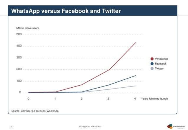 Copyright © IDATE 201431 WhatsApp versus Facebook and Twitter Source: ComScore, Facebook, WhatsApp