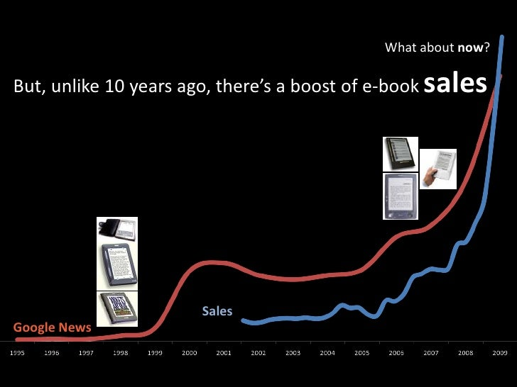 Whataboutnow?<br />But, unlike 10 yearsago, there's a boost of e-booksales<br />Sales<br />Google News<br />